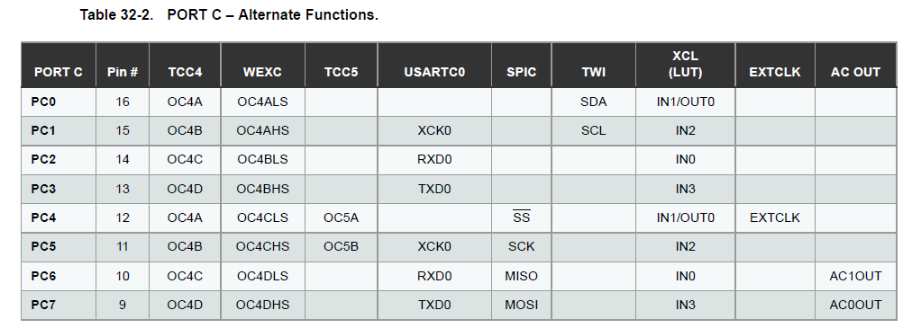 Guide to Xmega USART aka  Serial communication - MORF