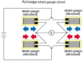 Strain gauge based weight sensor load cell morf coding and are measuring strain the result will not be approximation of strain like for quarter bridge or half bridge but it will be directly proportional to the greentooth Gallery